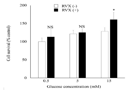 As shown in (Figure 1), rivaroxaban treatment increased cell viability in  high-glucose condition (113% in 0.5mM, 103% in 5 mM, 125% in 15 mM compared  with ...