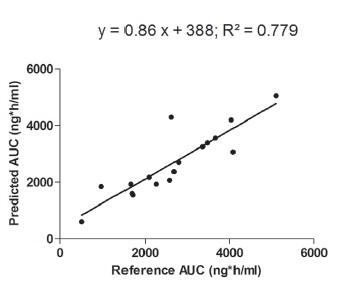 Cyclosporine (Equoral®) Population Phar | Enliven Archive